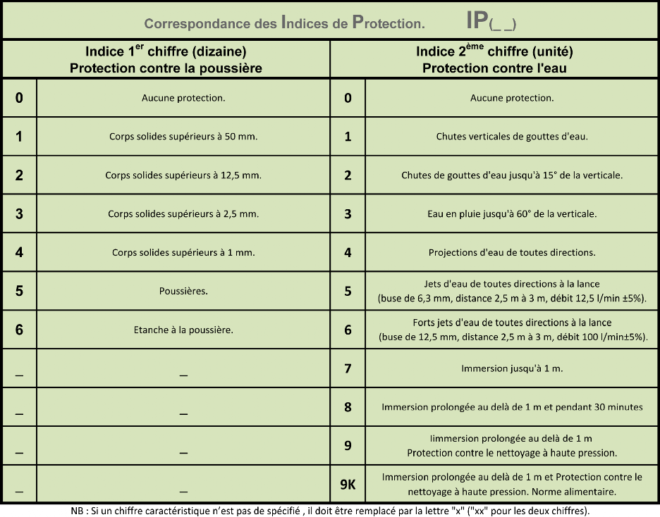 Indice protection ip tableau de bord electrique de bateau - Indice de protection electrique ...
